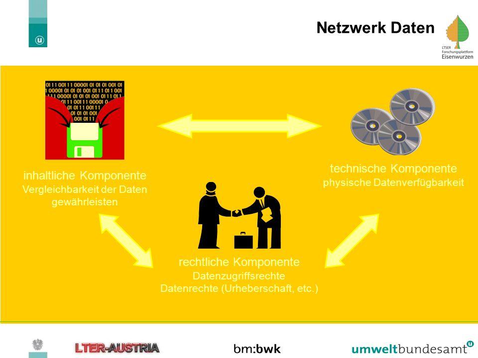 Netzwerk Daten technische Komponente inhaltliche Komponente