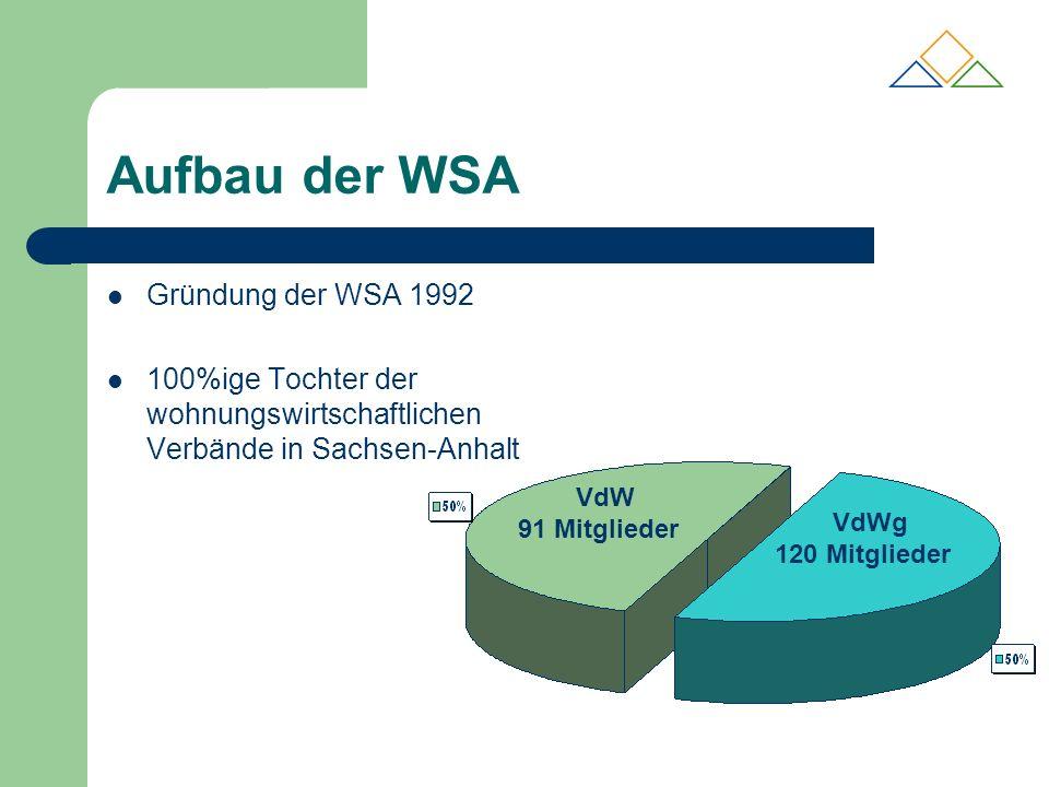 Aufbau der WSA Gründung der WSA 1992