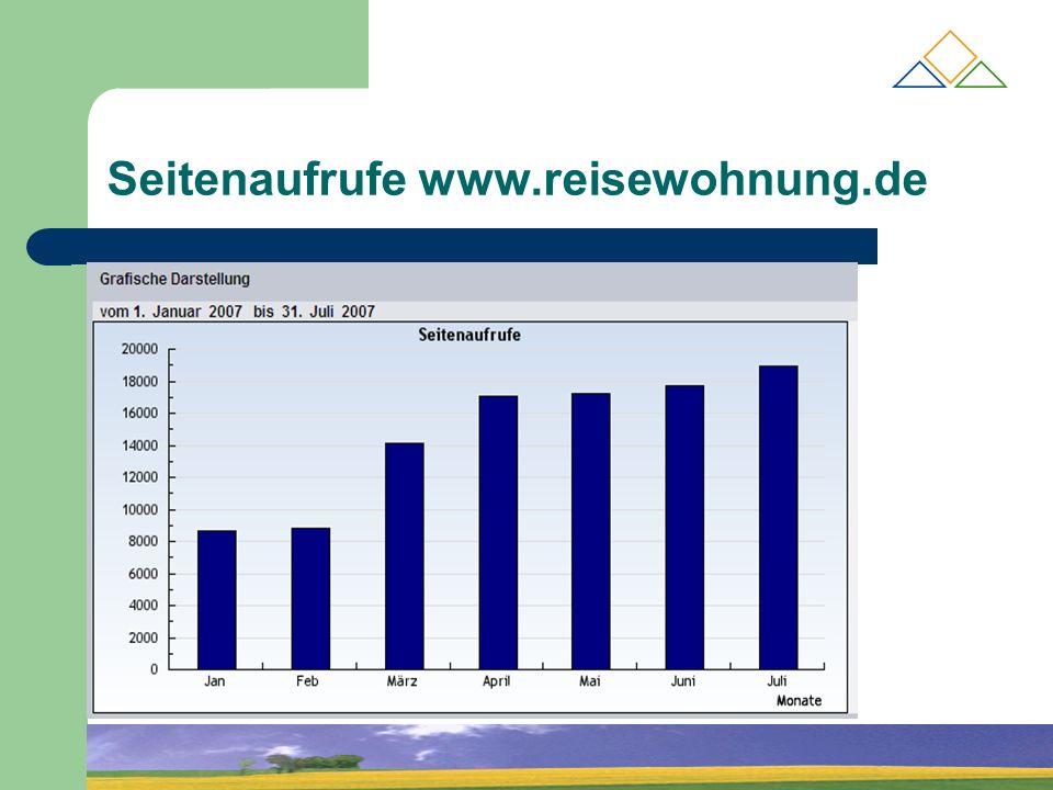 Seitenaufrufe www.reisewohnung.de