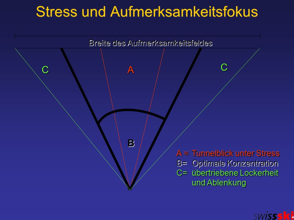 Stress und Aufmerksamkeitsfokus