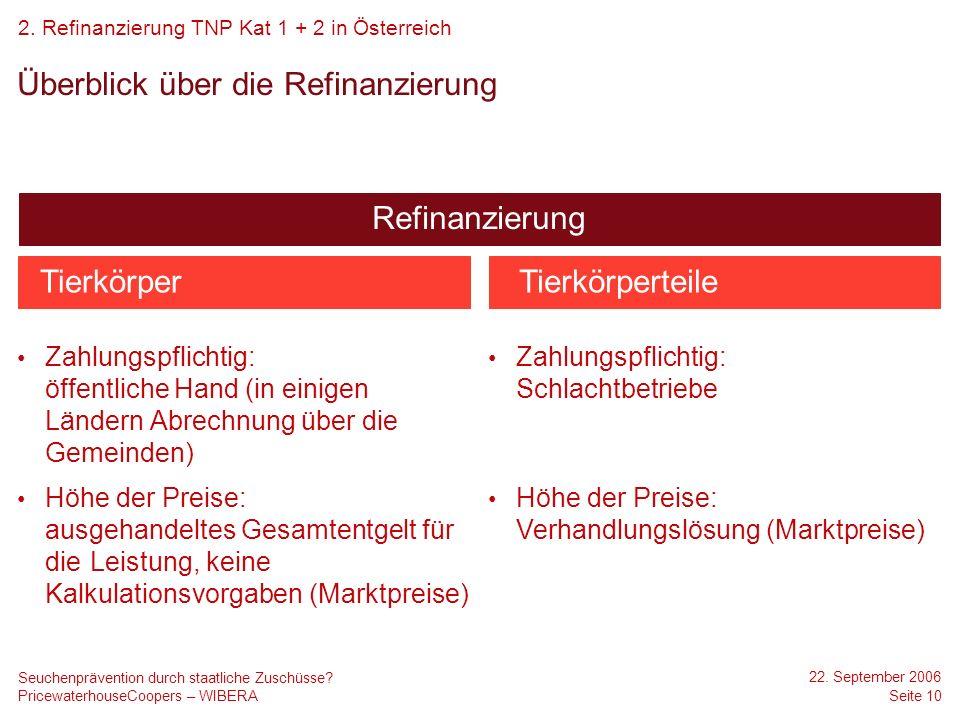 Überblick über die Refinanzierung