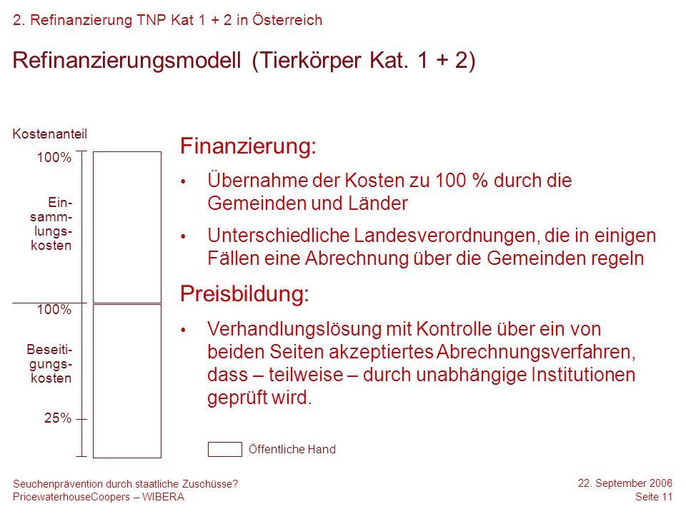 Refinanzierungsmodell (Tierkörper Kat. 1 + 2)