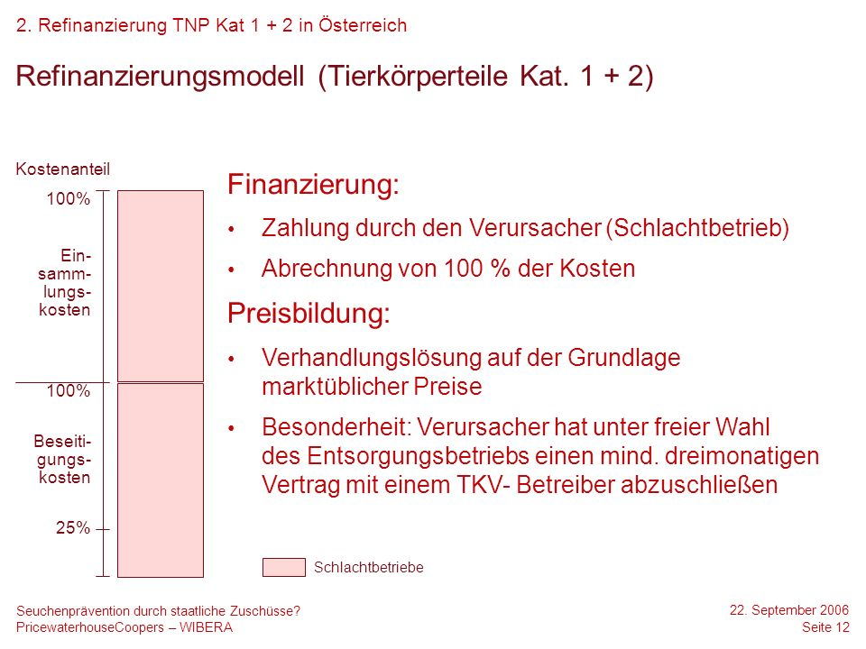 Refinanzierungsmodell (Tierkörperteile Kat. 1 + 2)