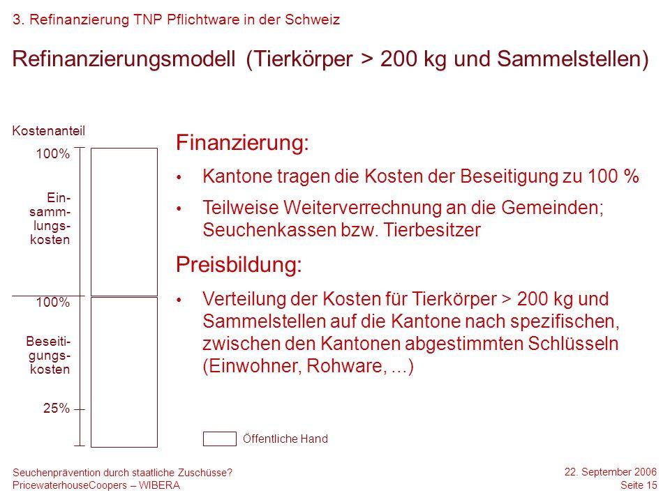Refinanzierungsmodell (Tierkörper > 200 kg und Sammelstellen)