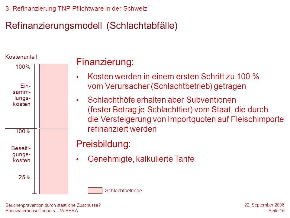 Refinanzierungsmodell (Schlachtabfälle)