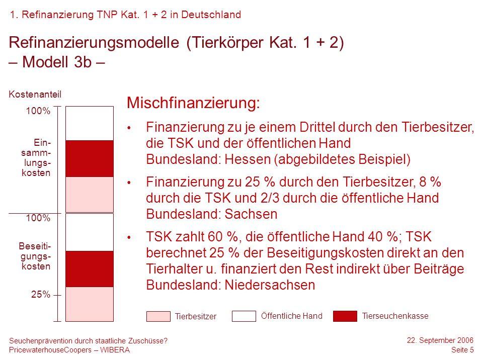 Refinanzierungsmodelle (Tierkörper Kat. 1 + 2) – Modell 3b –