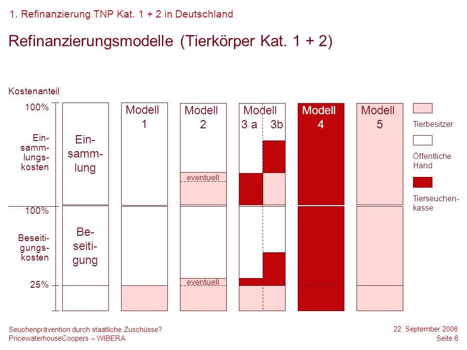 Refinanzierungsmodelle (Tierkörper Kat. 1 + 2)