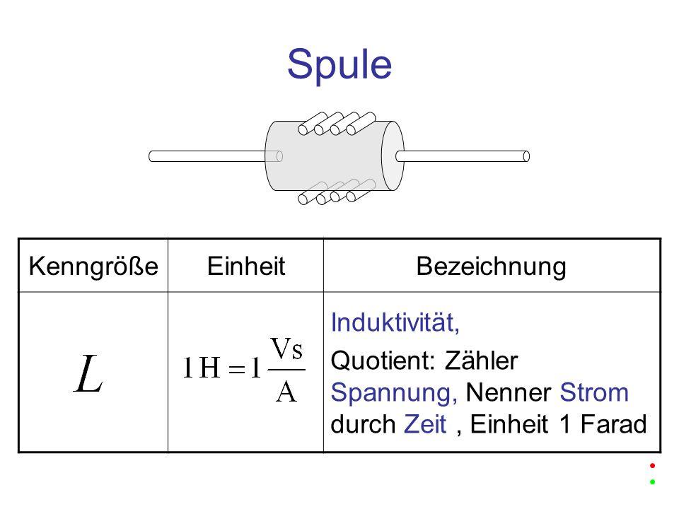 Spule Kenngröße Einheit Bezeichnung Induktivität,