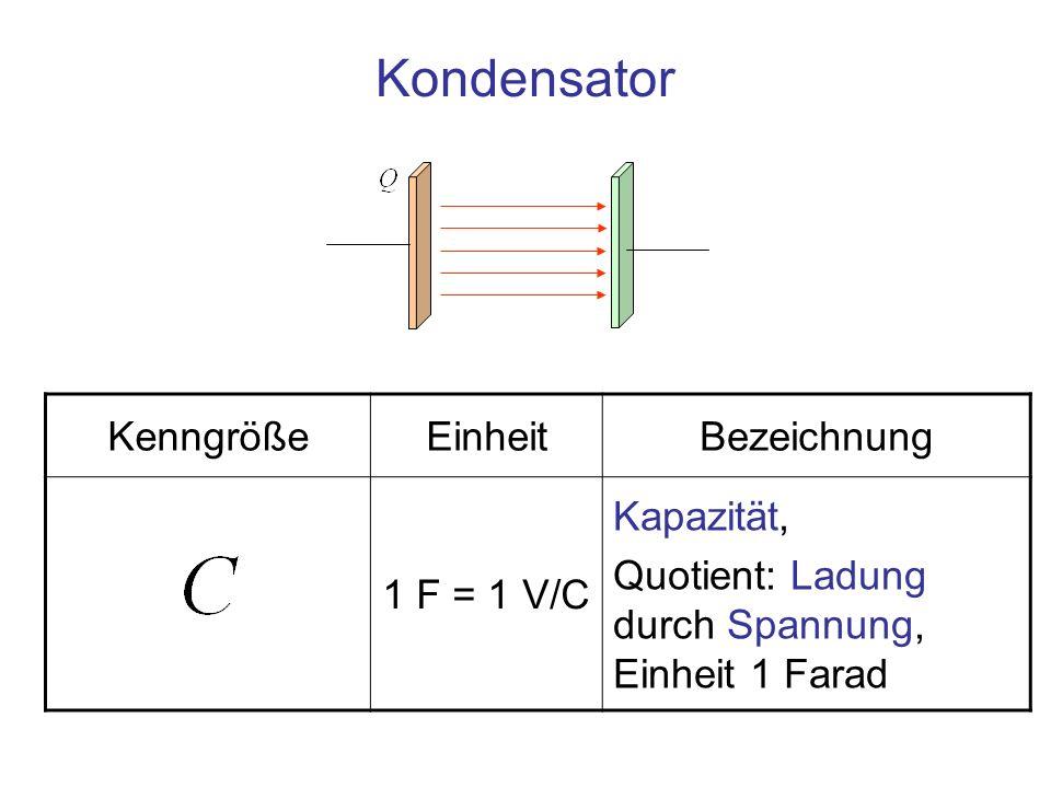 Kondensator Kenngröße Einheit Bezeichnung 1 F = 1 V/C Kapazität,