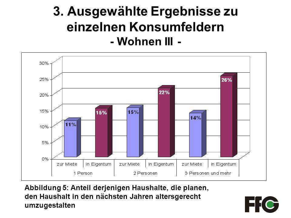 3. Ausgewählte Ergebnisse zu einzelnen Konsumfeldern - Wohnen III -