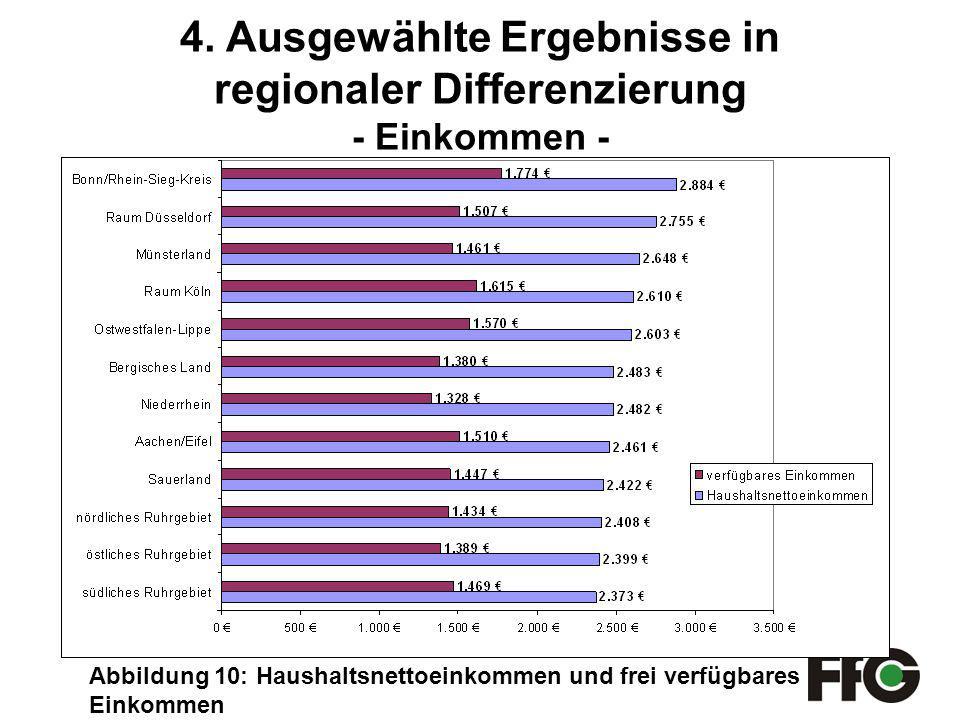 4. Ausgewählte Ergebnisse in regionaler Differenzierung - Einkommen -