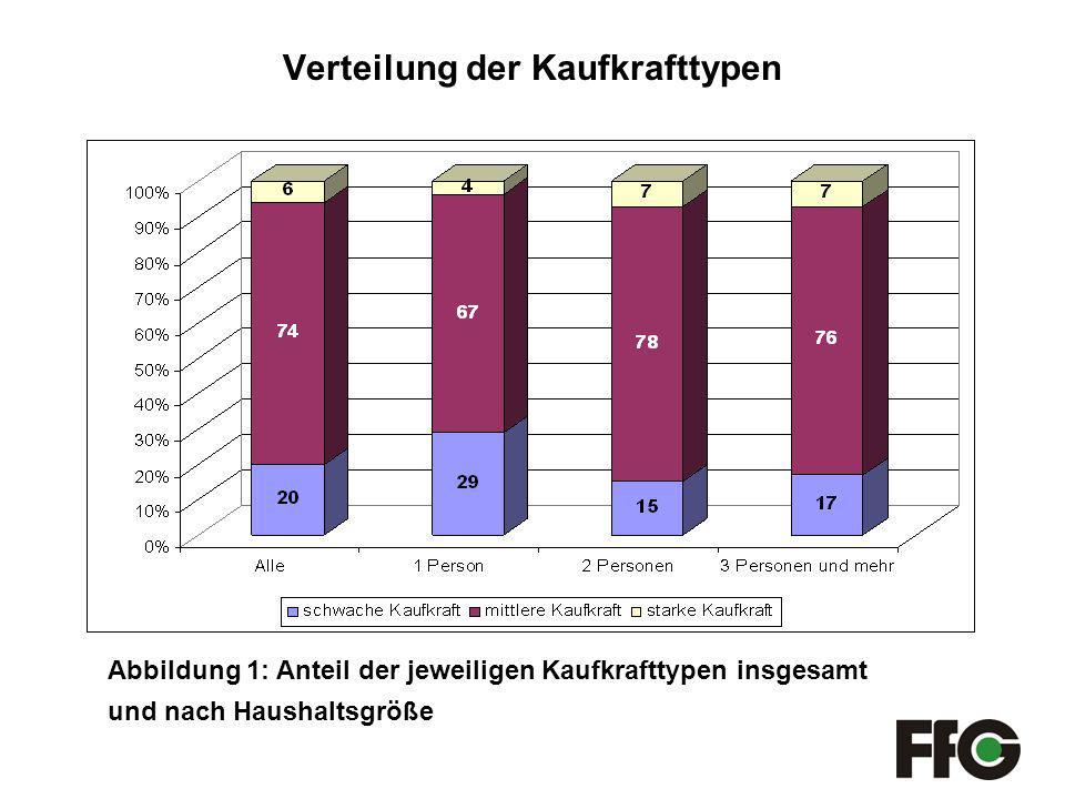 Verteilung der Kaufkrafttypen