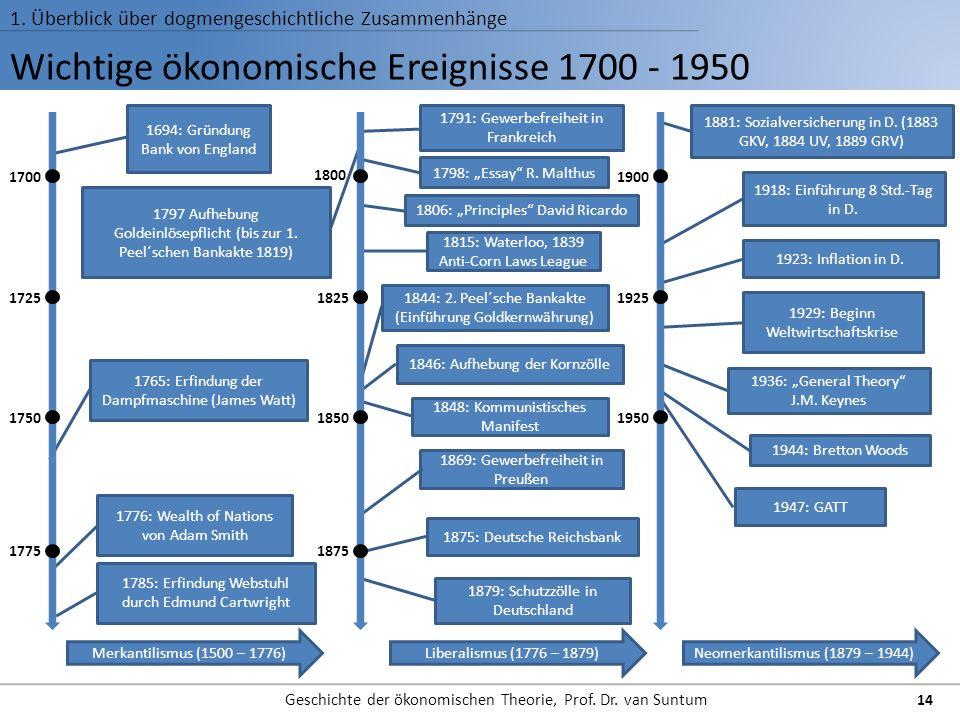 Wichtige ökonomische Ereignisse 1700 - 1950