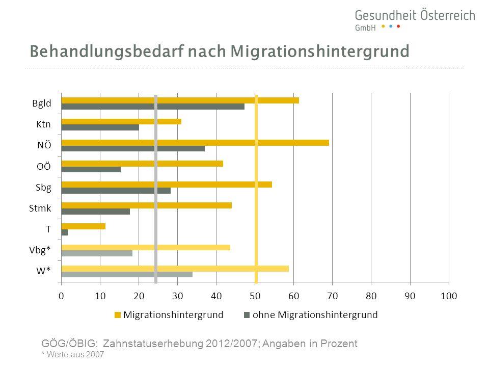 Behandlungsbedarf nach Migrationshintergrund