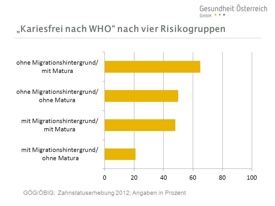 """""""Kariesfrei nach WHO nach vier Risikogruppen"""