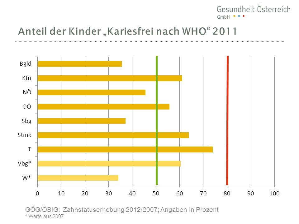 """Anteil der Kinder """"Kariesfrei nach WHO 2011"""