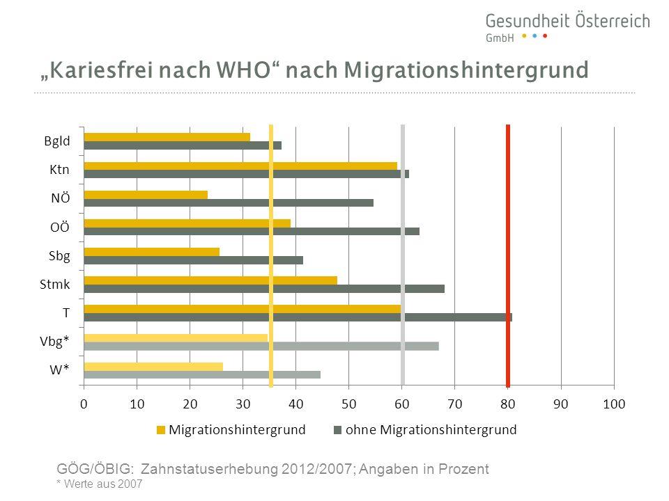 """""""Kariesfrei nach WHO nach Migrationshintergrund"""