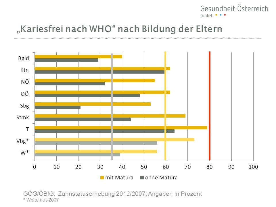 """""""Kariesfrei nach WHO nach Bildung der Eltern"""