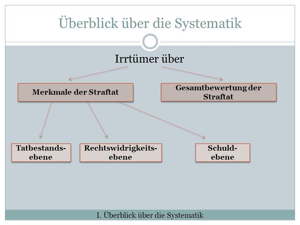 Überblick über die Systematik