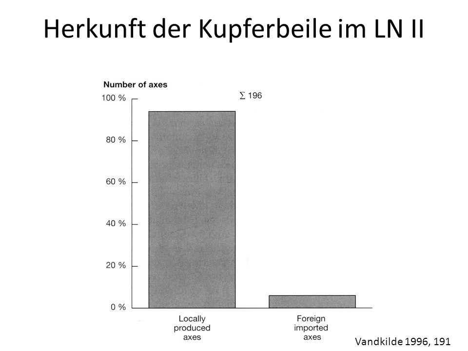 Herkunft der Kupferbeile im LN II