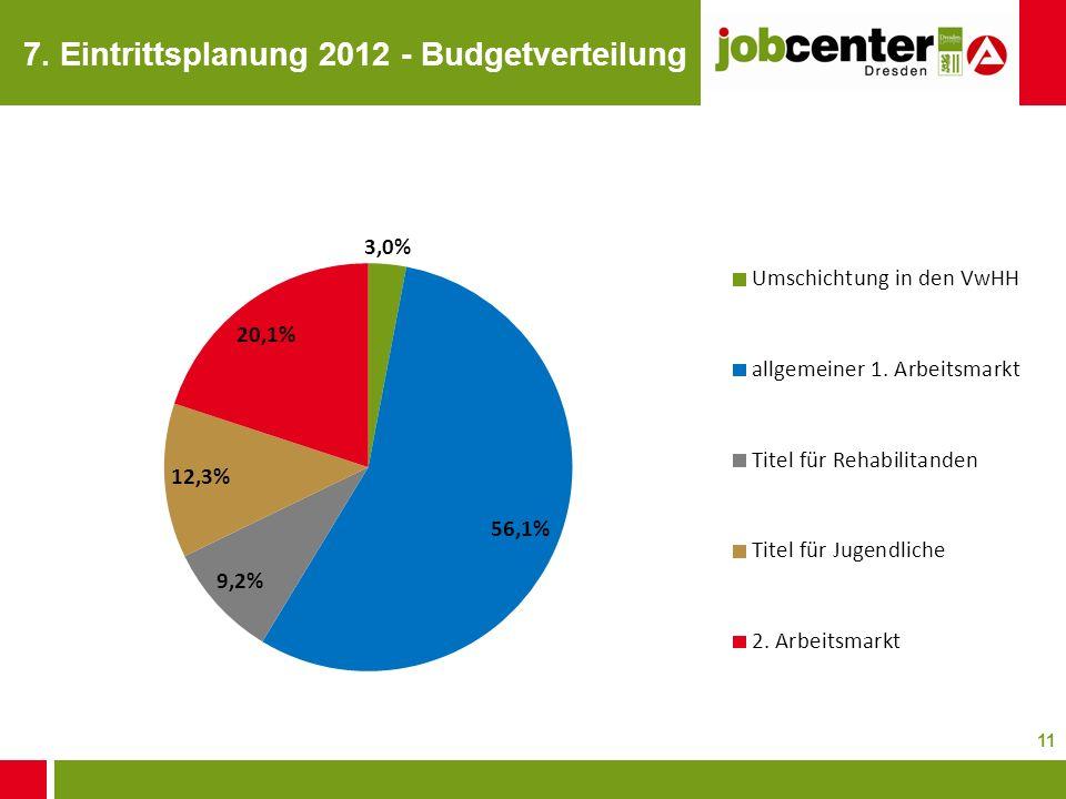 7. Eintrittsplanung 2012 - Budgetverteilung