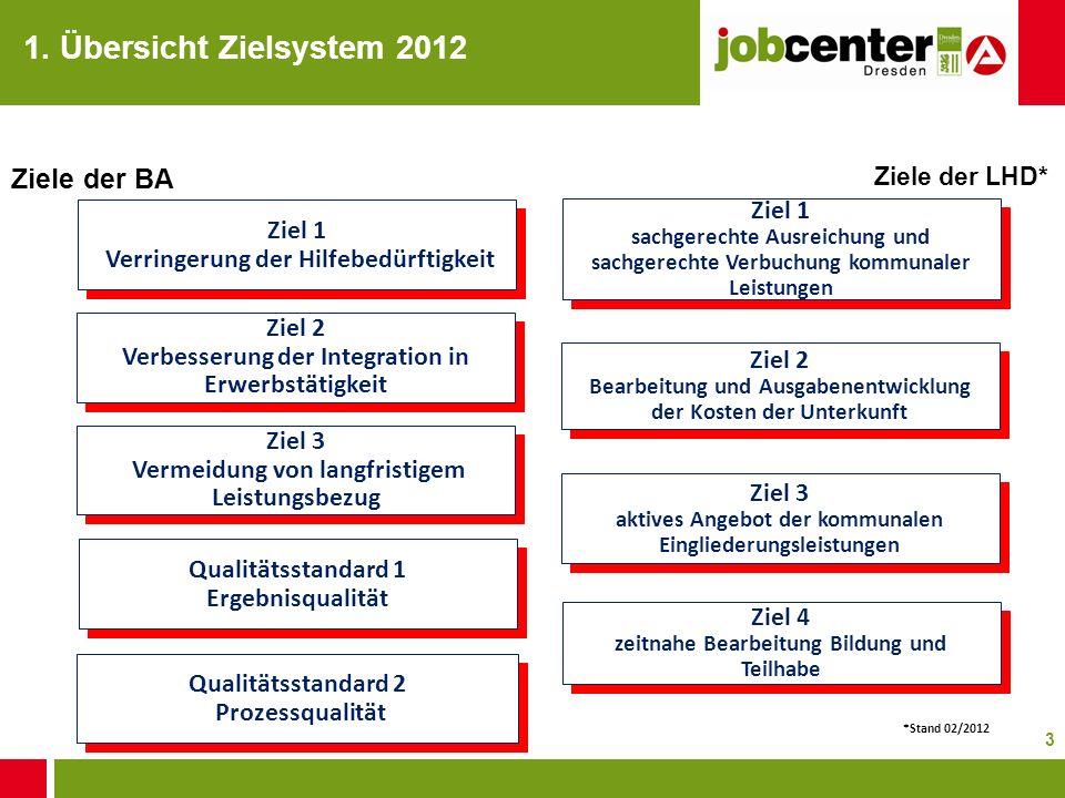1. Übersicht Zielsystem 2012 Ziele der BA