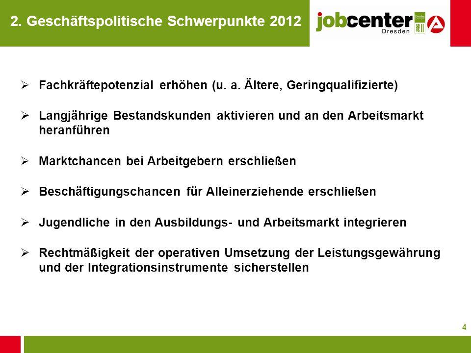 2. Geschäftspolitische Schwerpunkte 2012