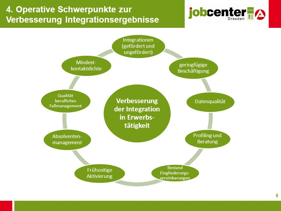4. Operative Schwerpunkte zur Verbesserung Integrationsergebnisse