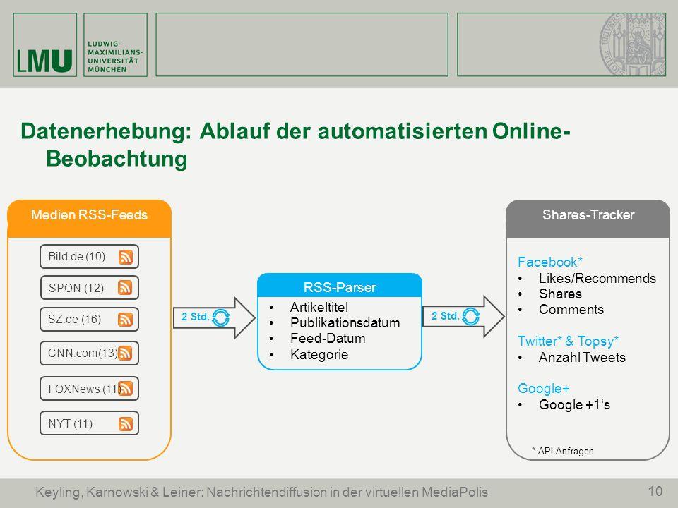 Datenerhebung: Ablauf der automatisierten Online-Beobachtung