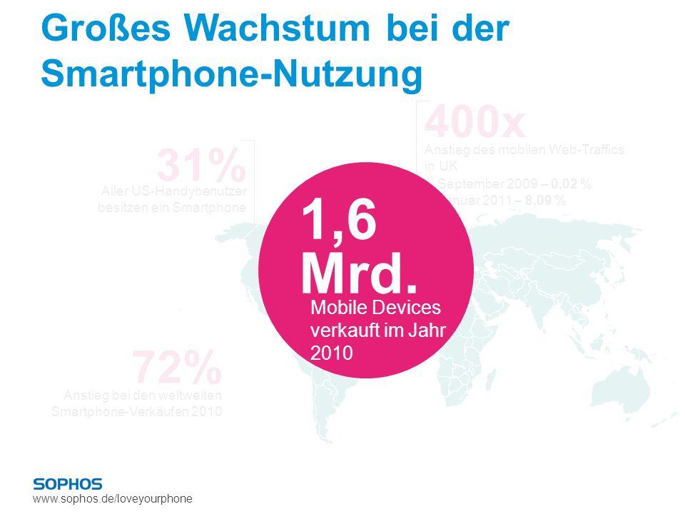 Großes Wachstum bei der Smartphone-Nutzung