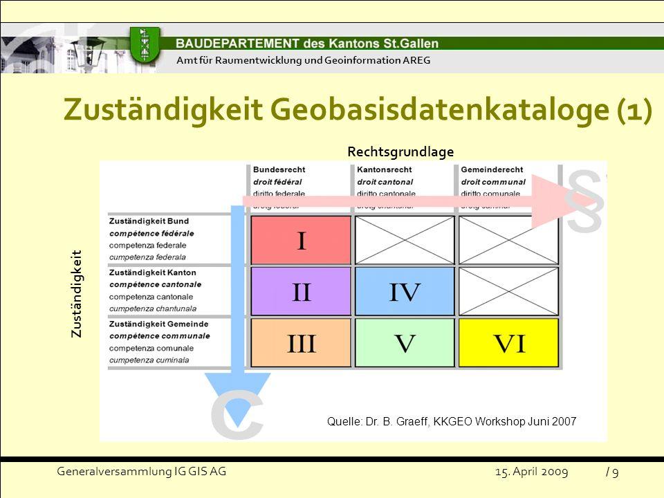 Zuständigkeit Geobasisdatenkataloge (1)