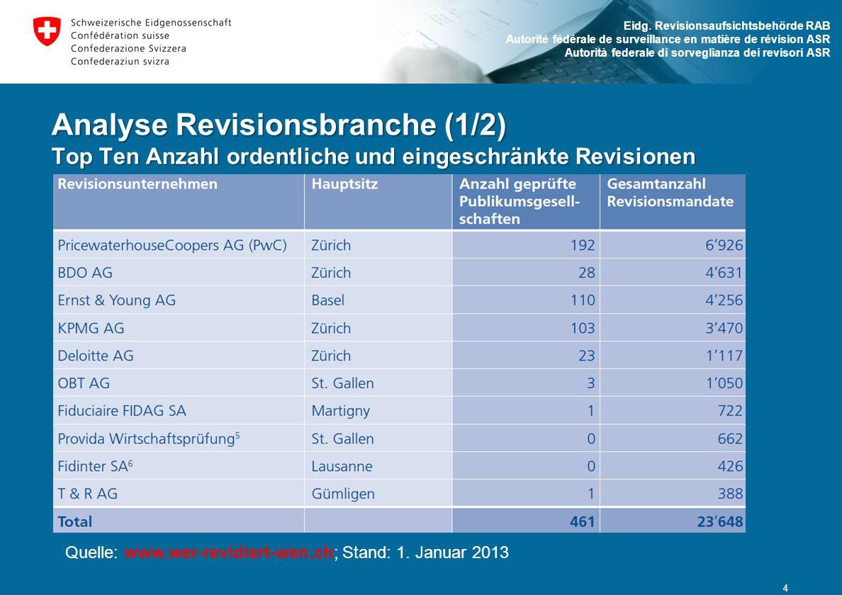 Analyse Revisionsbranche (1/2) Top Ten Anzahl ordentliche und eingeschränkte Revisionen