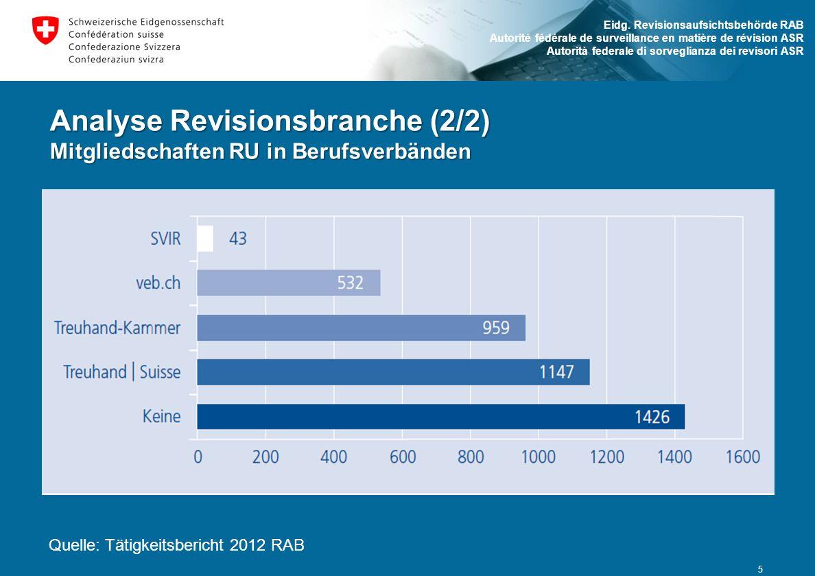 Analyse Revisionsbranche (2/2) Mitgliedschaften RU in Berufsverbänden