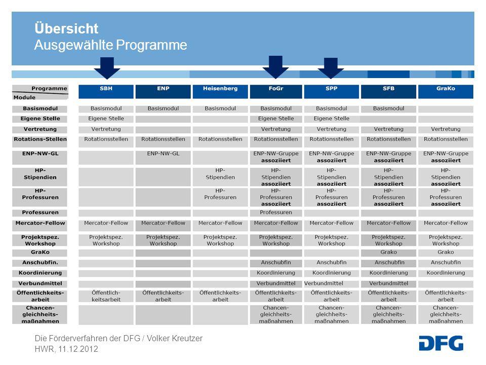 Ausgewählte Programme