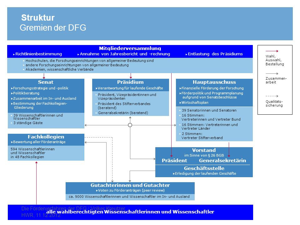 Struktur Gremien der DFG Die Förderverfahren der DFG / Volker Kreutzer