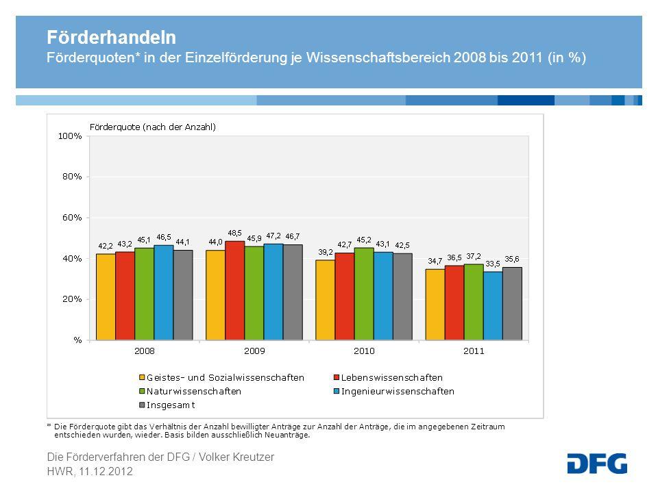 Förderhandeln Förderquoten* in der Einzelförderung je Wissenschaftsbereich 2008 bis 2011 (in %)