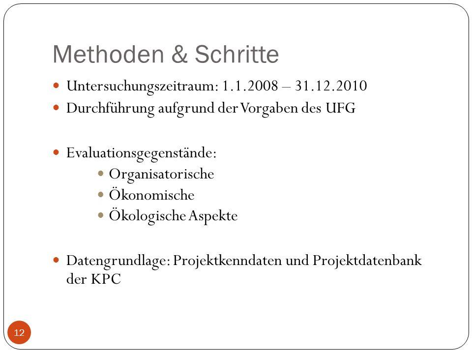 Methoden & Schritte Untersuchungszeitraum: 1.1.2008 – 31.12.2010