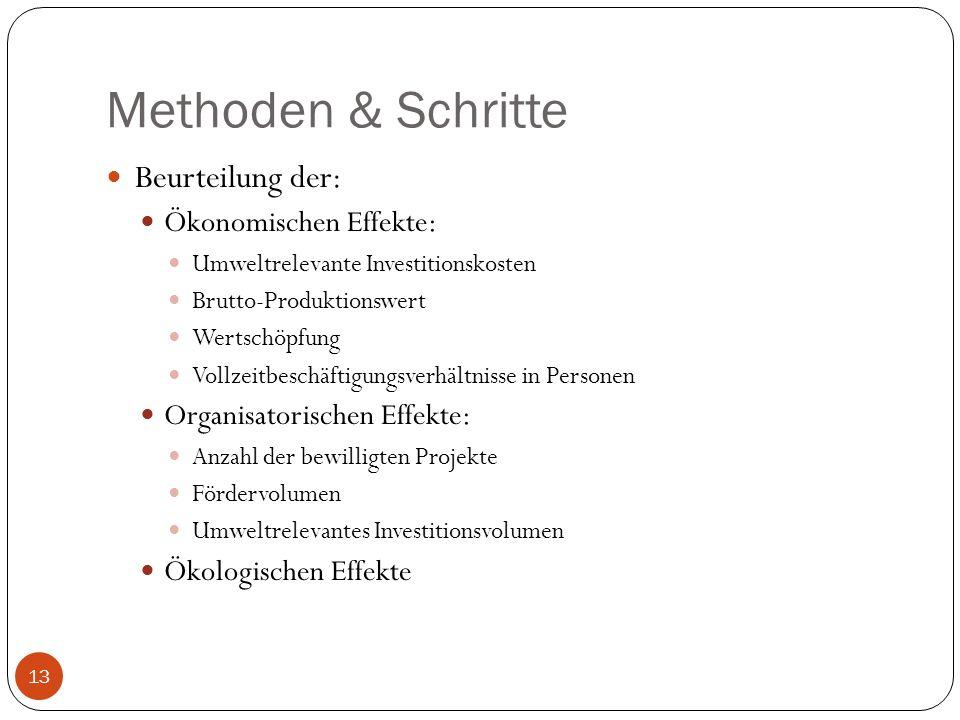 Methoden & Schritte Beurteilung der: Ökonomischen Effekte: