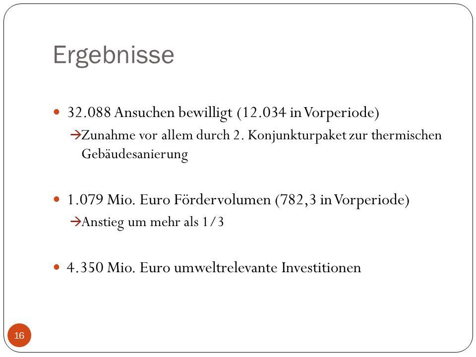 Ergebnisse 32.088 Ansuchen bewilligt (12.034 in Vorperiode)