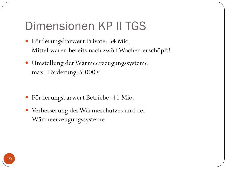Dimensionen KP II TGS Förderungsbarwert Private: 54 Mio. Mittel waren bereits nach zwölf Wochen erschöpft!
