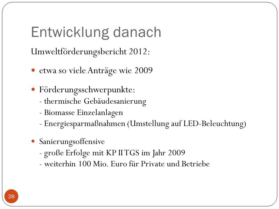 Entwicklung danach Umweltförderungsbericht 2012: