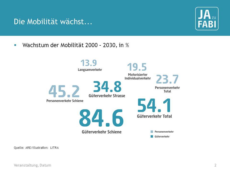 Die Mobilität wächst... Wachstum der Mobilität 2000 – 2030, in %