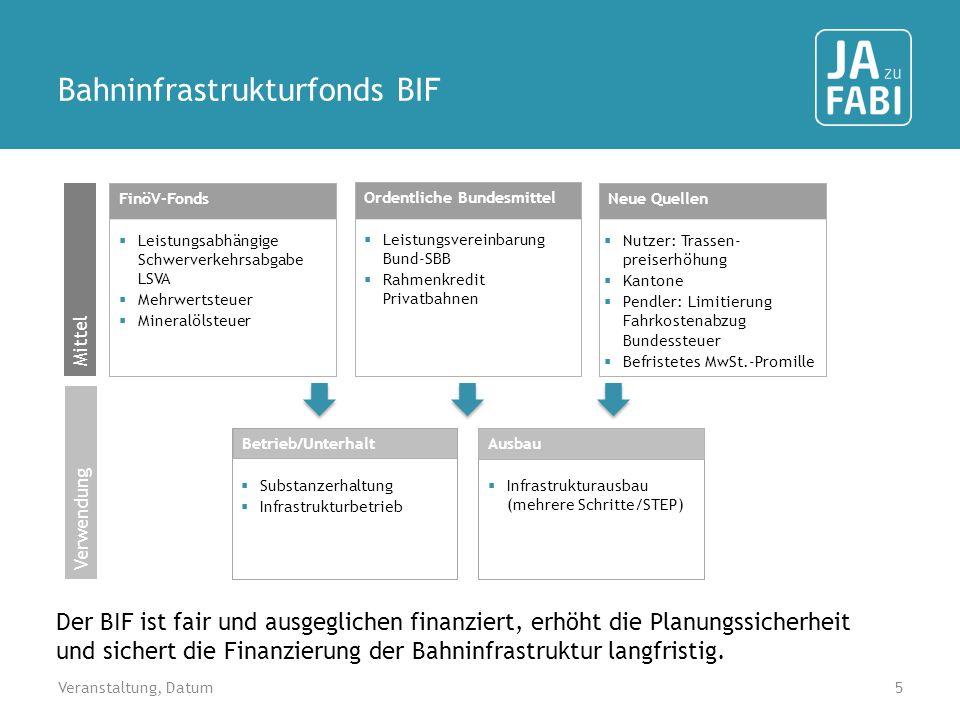 Bahninfrastrukturfonds BIF
