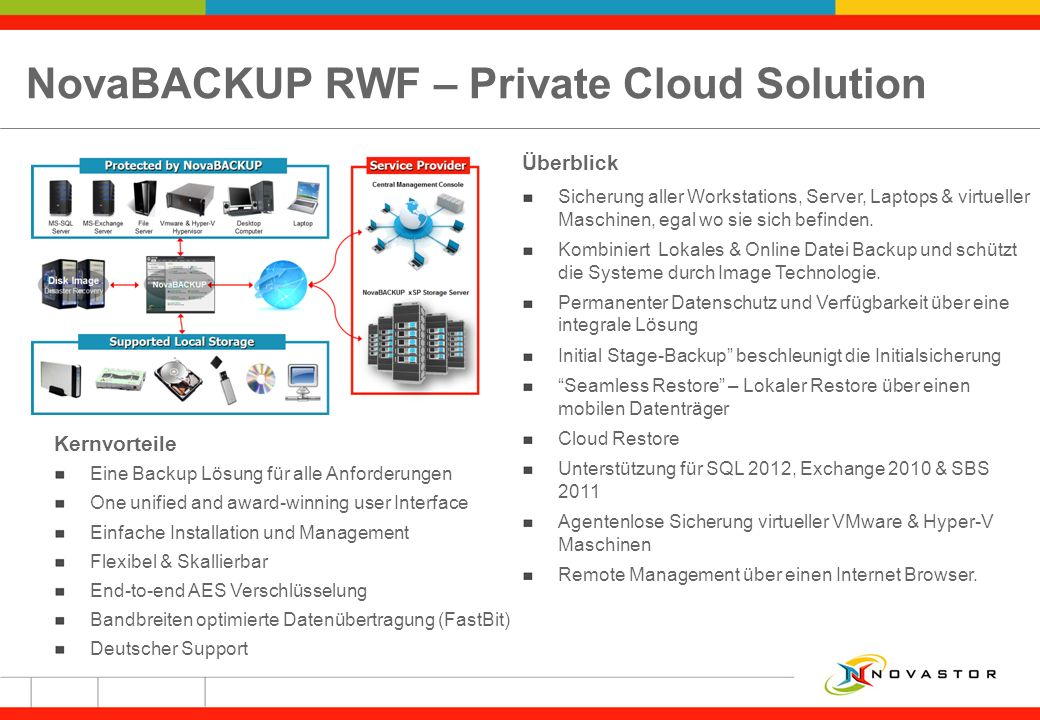 NovaBACKUP RWF – Private Cloud Solution
