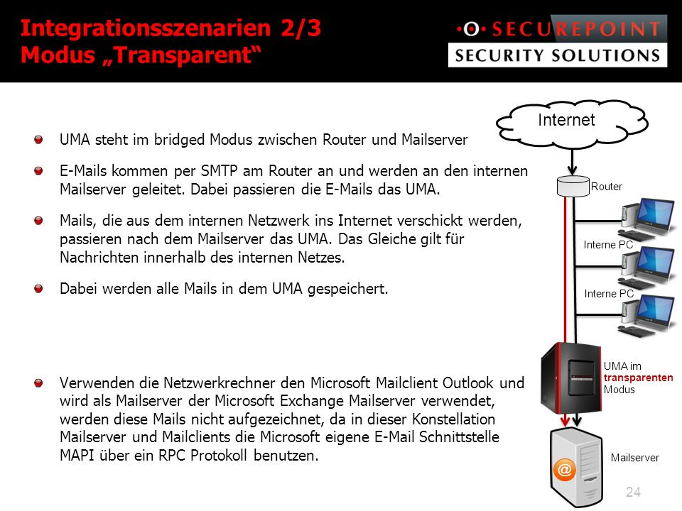 "Integrationsszenarien 2/3 Modus ""Transparent"