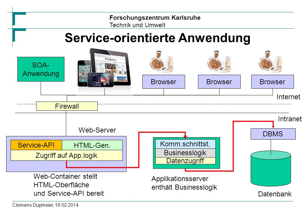 Service-orientierte Anwendung