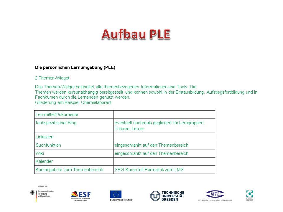 Aufbau PLE Die persönlichen Lernumgebung (PLE) 2.Themen-Widget