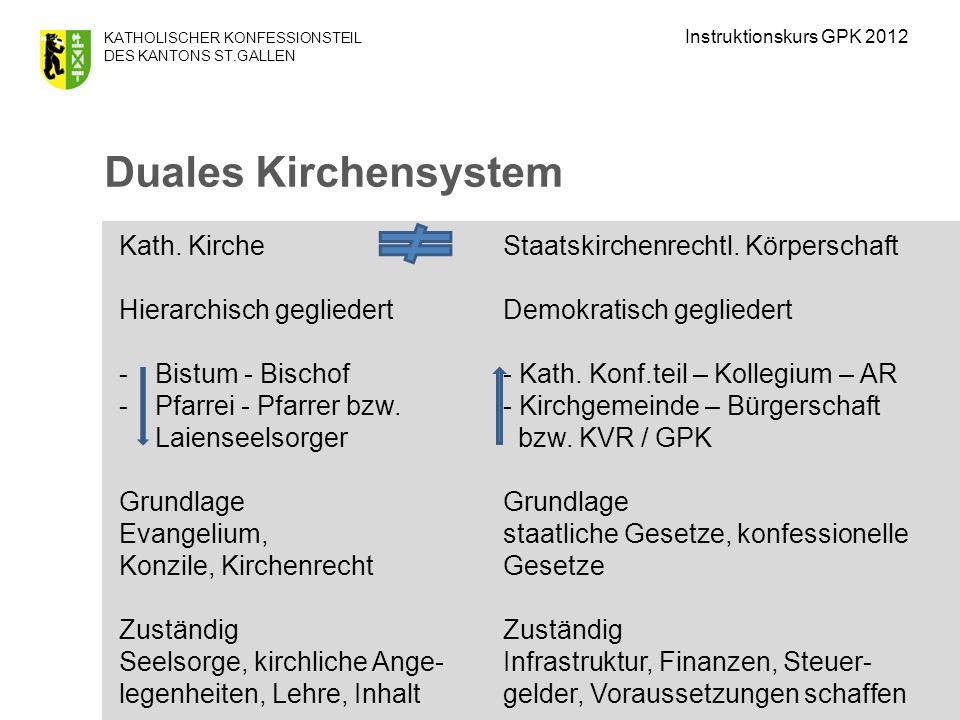 Duales Kirchensystem Kath. Kirche Staatskirchenrechtl. Körperschaft