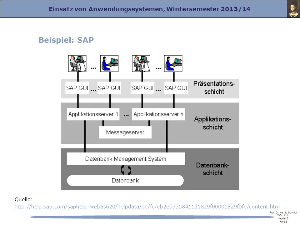 Beispiel: SAP Quelle: http://help.sap.com/saphelp_webas620/helpdata/de/fc/eb2e97358411d1829f0000e829fbfe/content.htm.