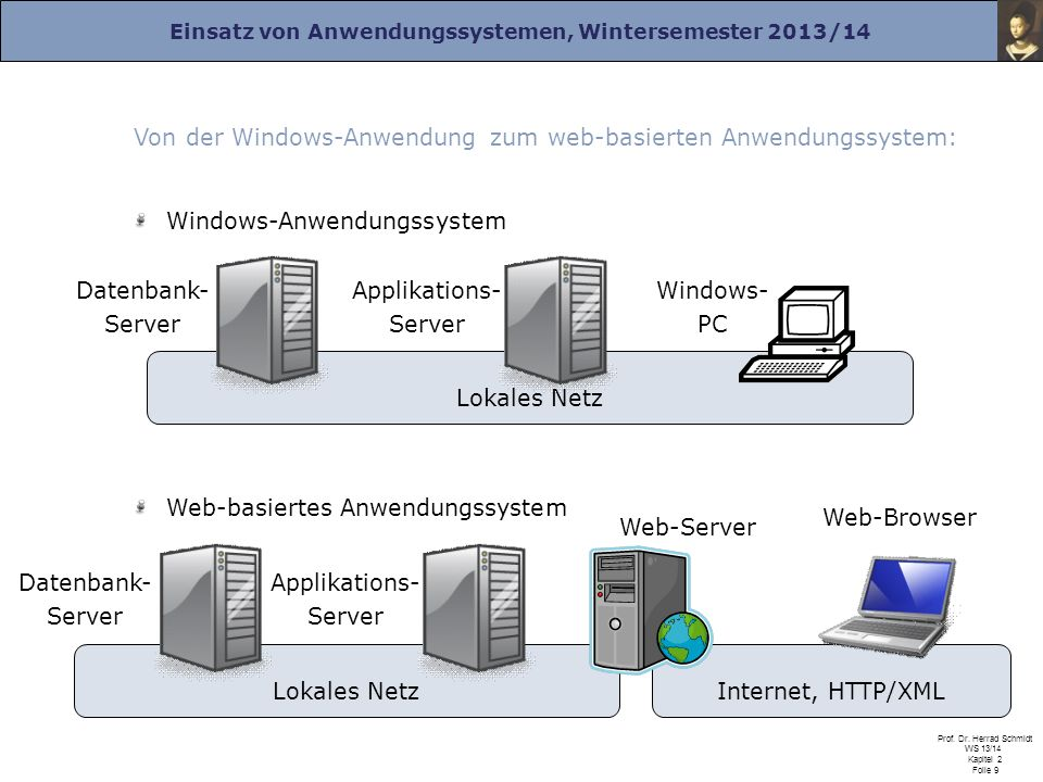 Von der Windows-Anwendung zum web-basierten Anwendungssystem: